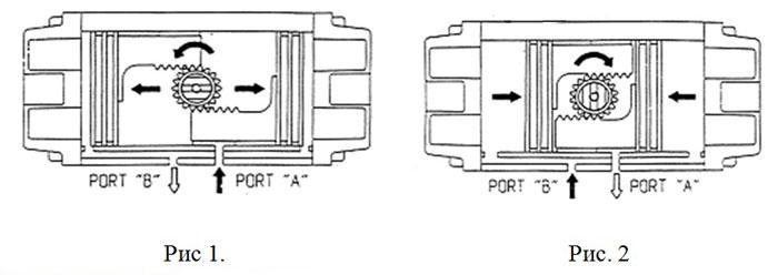 Пневматический привод двойного действия DE